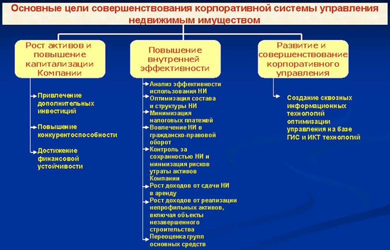 Министерство по управлению государственным имуществом