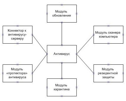 Схема антивируса