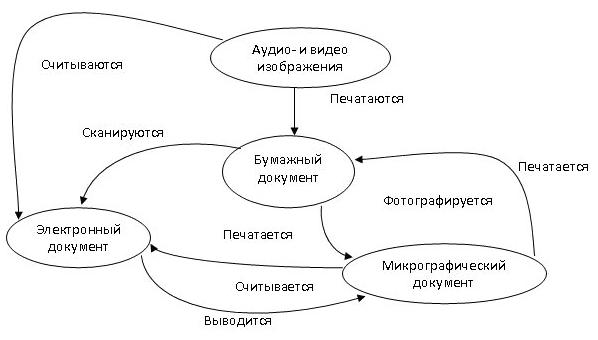 Схема преобразования различных