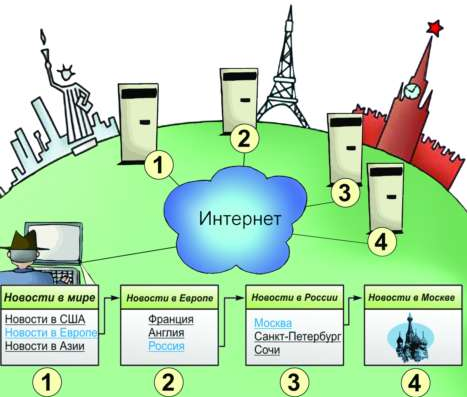 HTML. http.  Рис. 4.12.  Схема работы Web-сервера. и браузера.